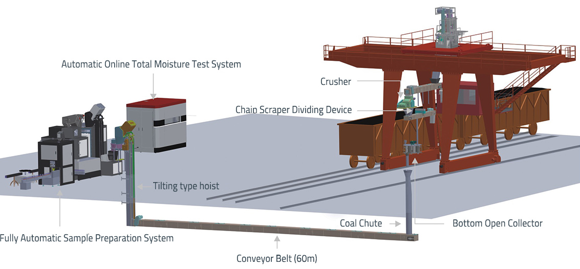 TOP-SAMPLER provides the auger sampling system for railcar.